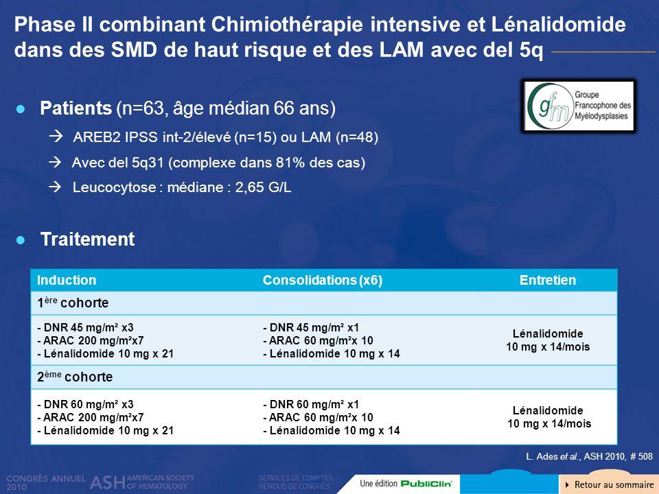 Phase II combinant Chimiothérapie intensive et Lénalidomide dans des SMD de haut risque et des LAM avec del 5q Toxicité Durée médiane de neutropénie et thrombopénie : 23 jours Décès précoces : 11 % Réponse globale : 63 % RC : 49 % Pour les Del 5q complexes : RC 47% Si > 30% blastes médullaires : RC seulement 38% Pas de différence entre cohortes RP : 8 % RCp : 2 % R médullaire : 5 % Survie sans maladie : médiane 9 mois Survie globale : médiane 8 mois (13 mois si répondeurs) Lassociation chimio/Len chez des patients à haut risque induit : une toxicité hématologique acceptable, un taux de RC intéressant, mais des réponses courtes Intéressant dans une perspective dallogreffe L.