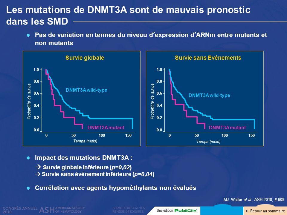 Les mutations de DNMT3A sont de mauvais pronostic dans les SMD MJ. Walter et al., ASH 2010, # 608 Pas de variation en termes du niveau dexpression dAR