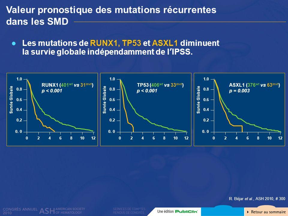 Valeur pronostique des mutations récurrentes dans les SMD R. Béjar et al., ASH 2010, # 300 Les mutations de RUNX1, TP53 et ASXL1 diminuent la survie g