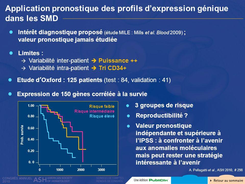Application pronostique des profils dexpression génique dans les SMD A. Pellagatti et al., ASH 2010, # 298 Intérêt diagnostique proposé (étude MILE :