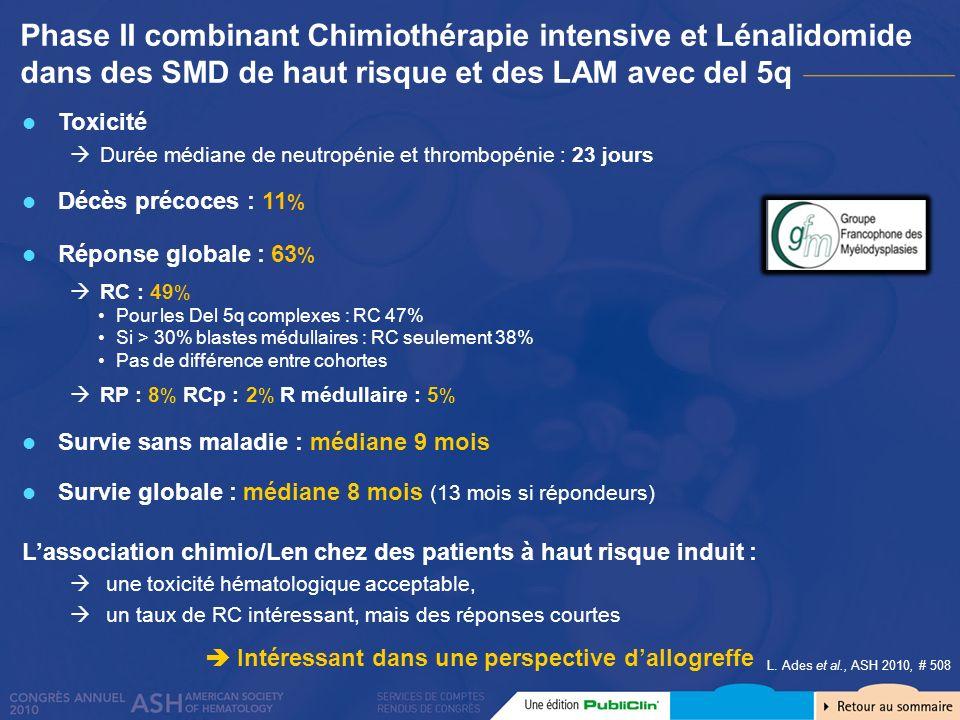 Phase II de Lénalidomide dans les LAM avec del5q non éligibles à une chimiothérapie intensive : Etude SWOG S0605 Chimiothérapie intensive dans les SMD/LAM avec del5q complexe : 30% RC, 20% survie globale à 1 an (Van der Holt BJH 2007) Patients (n=37, âge médian 74 ans) LAM (selon OMS) avec del5q31 (complexe dans 76% des cas) Leucocytose : médiane : 2,6 G/L Non candidats ou refusant la chimiothérapie intensive Traitement Induction : Lénalidomide 50 mg/J J1 à 28 (sortie à J28 si progression) Entretien : Lénalidomide 10 mg/J J1 à 21/28 jours jusquà progression MA.