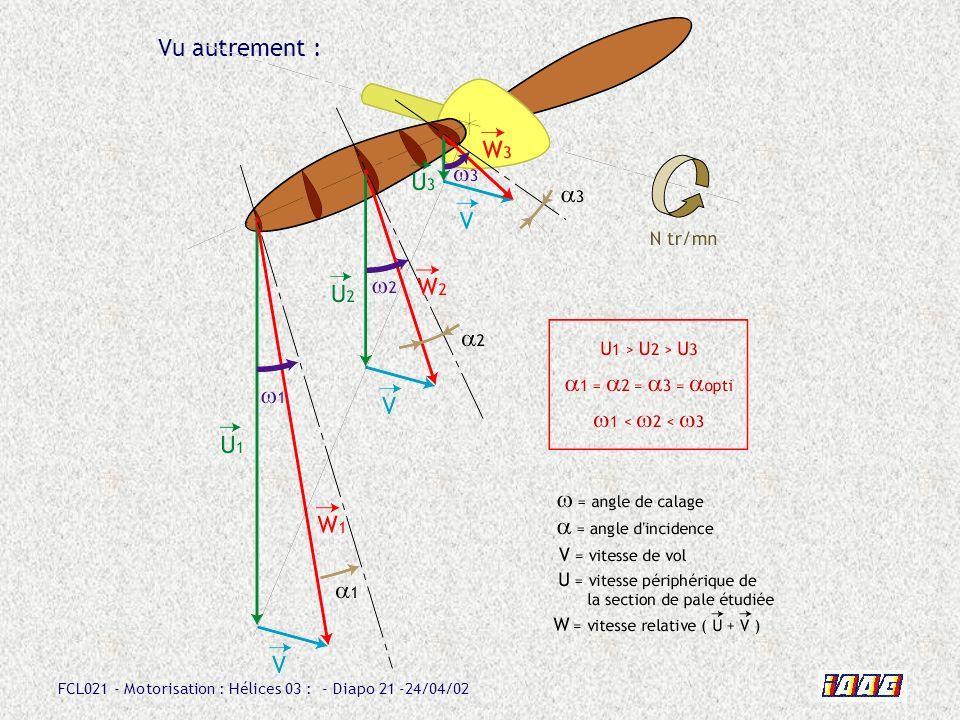 FCL021 - Motorisation : Hélices 03 : - Diapo 21 -24/04/02 Vu autrement :