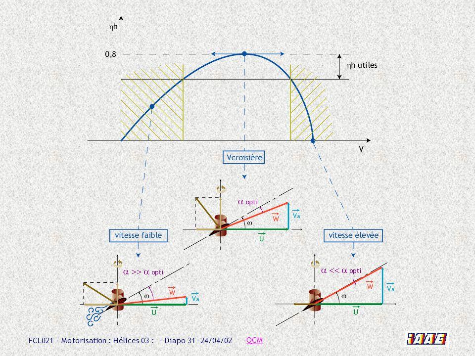 FCL021 - Motorisation : Hélices 03 : - Diapo 31 -24/04/02 QCM