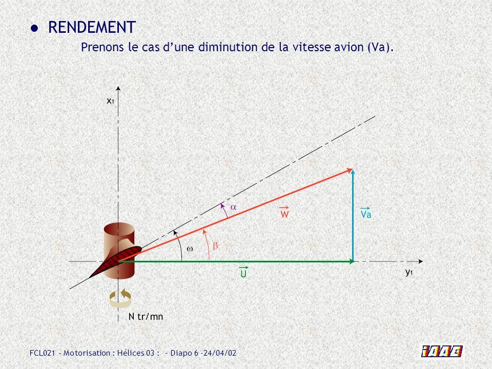 FCL021 - Motorisation : Hélices 03 : - Diapo 7 -24/04/02 RENDEMENT Dans le cas dune diminution de la vitesse avion : - on constate que langle dincidence augmente.