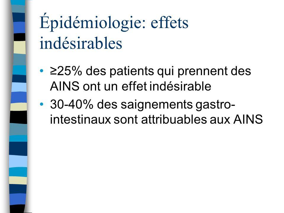 Épidémiologie: effets indésirables 25% des patients qui prennent des AINS ont un effet indésirable 30-40% des saignements gastro- intestinaux sont att