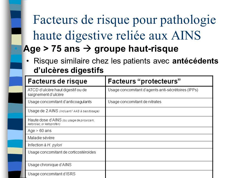 Facteurs de risque pour pathologie haute digestive reliée aux AINS Age > 75 ans groupe haut-risque Risque similaire chez les patients avec antécédents