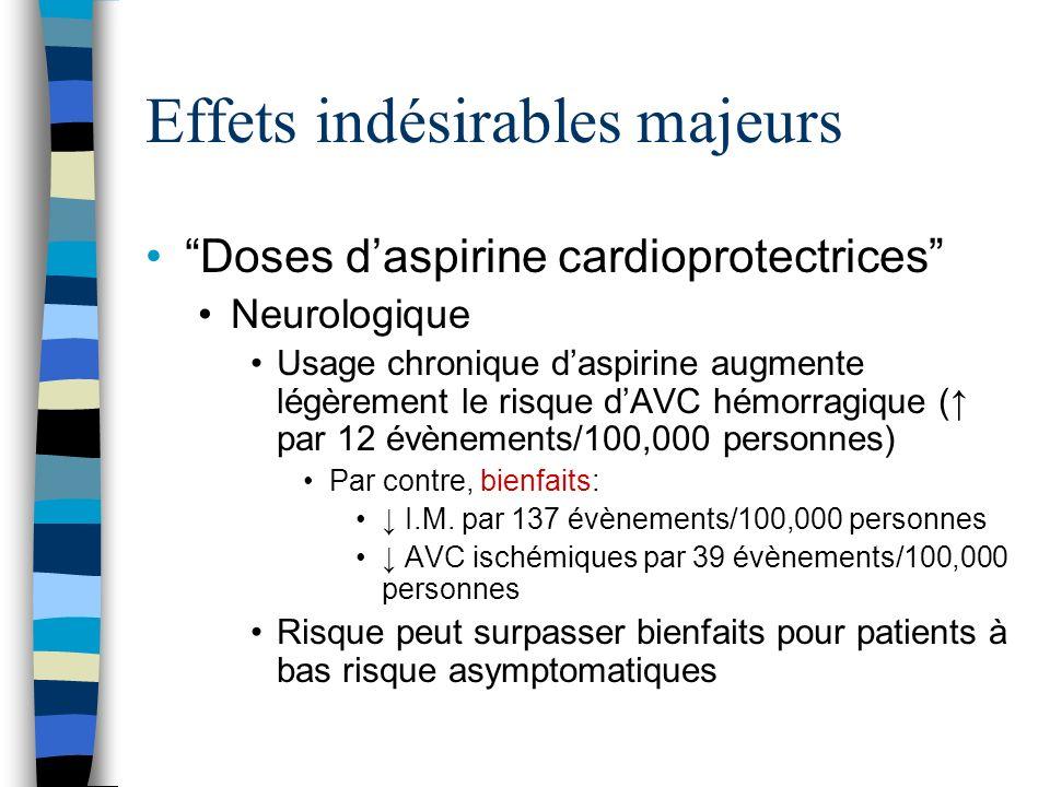 Effets indésirables majeurs Doses daspirine cardioprotectrices Neurologique Usage chronique daspirine augmente légèrement le risque dAVC hémorragique