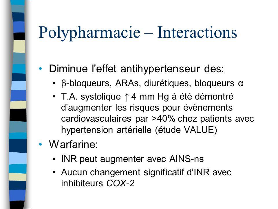 Polypharmacie – Interactions Diminue leffet antihypertenseur des: β-bloqueurs, ARAs, diurétiques, bloqueurs α T.A. systolique 4 mm Hg à été démontré d
