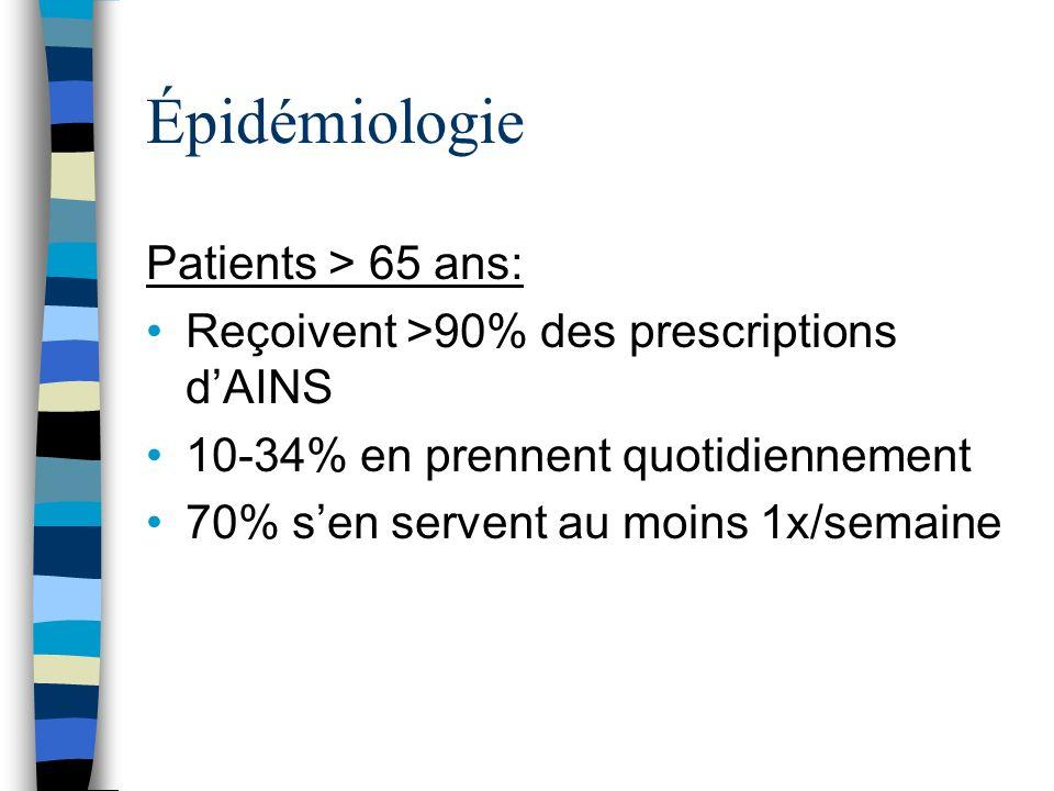 Épidémiologie Patients > 65 ans: Reçoivent >90% des prescriptions dAINS 10-34% en prennent quotidiennement 70% sen servent au moins 1x/semaine