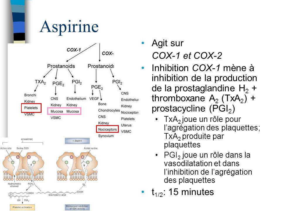 Aspirine Agit sur COX-1 et COX-2 Inhibition COX-1 mène à inhibition de la production de la prostaglandine H 2 + thromboxane A 2 (TxA 2 ) + prostacycli