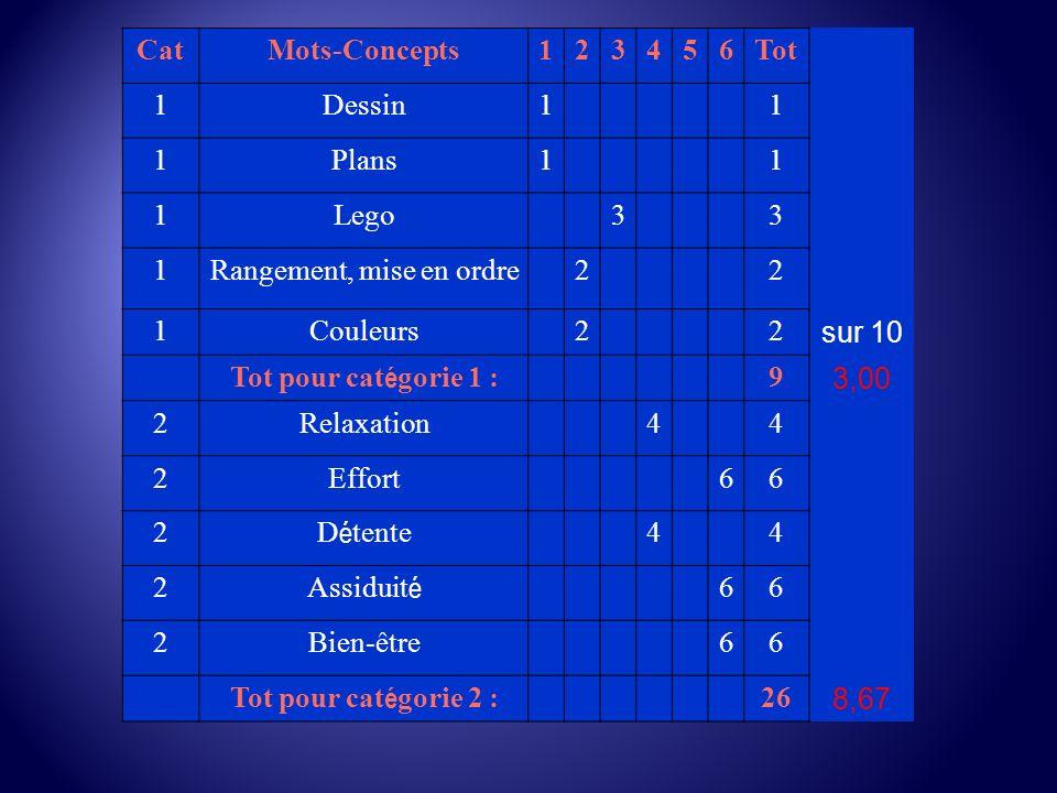 Cerveau Droit – Cerveau Gauche Un entrevue avec Dr Lucien Israël Aller à module (Ouvrir CD-CG avec Sound-Forge ou avec Realplayer Aller au fichier