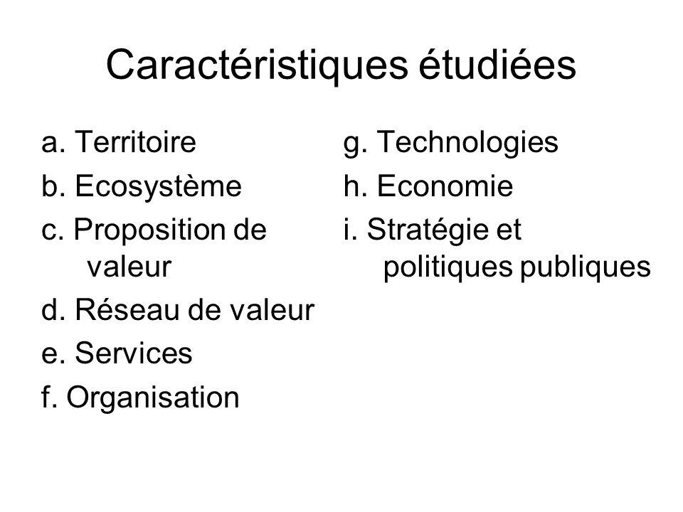 Caractéristiques étudiées a. Territoire b. Ecosystème c. Proposition de valeur d. Réseau de valeur e. Services f. Organisation g. Technologies h. Econ