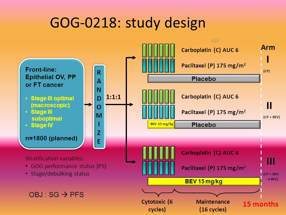 GOG-0218: study design 010 Front-line: Epithelial OV, PP or FT cancer Stage III optimal (macroscopic) Stage III suboptimal Stage IV n=1800 (planned) F