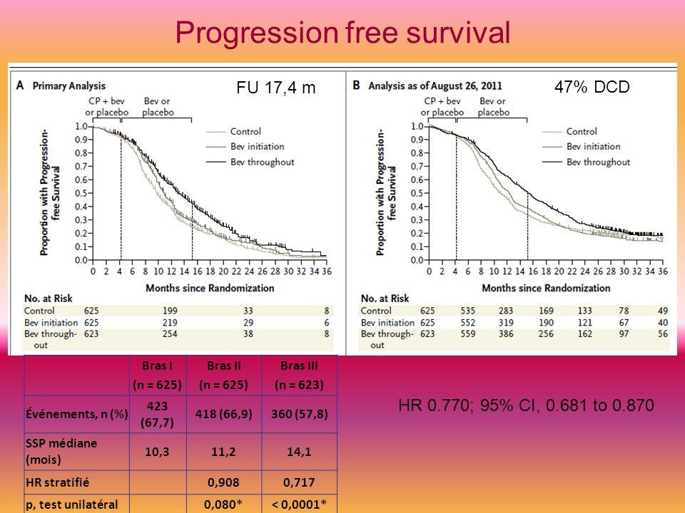 Progression free survival Bras I (n = 625) Bras II (n = 625) Bras III (n = 623) Événements, n (%) 423 (67,7) 418 (66,9)360 (57,8) SSP médiane (mois) 1