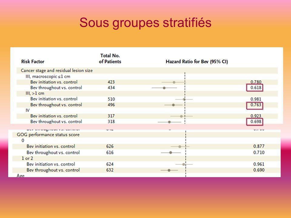 Sous groupes stratifiés