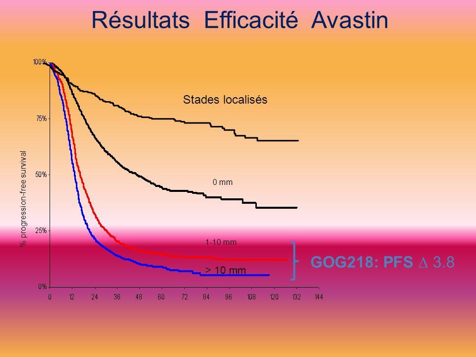 % progression-free survival Stades localisés 1-10 mm > 10 mm Résultats Efficacité Avastin GOG218: PFS 3.8 0 mm