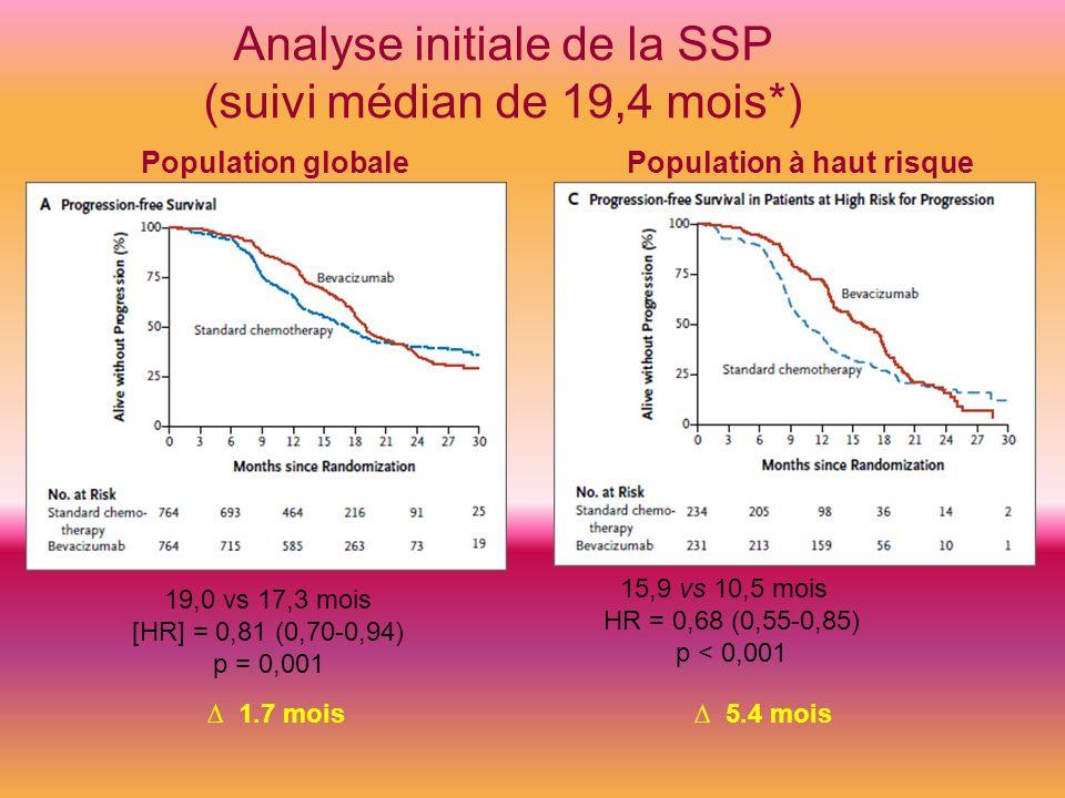 19,0 vs 17,3 mois [HR] = 0,81 (0,70-0,94) p = 0,001 15,9 vs 10,5 mois HR = 0,68 (0,55-0,85) p < 0,001 5.4 mois 1.7 mois Analyse initiale de la SSP (su