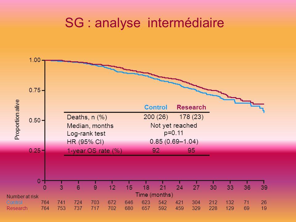 SG : analyse intermédiaire ControlResearch Deaths, n (%) 200 (26)178 (23) Median, months Not yet reached Log-rank test p=0.11 HR (95% CI) 0.85 (0.69–1