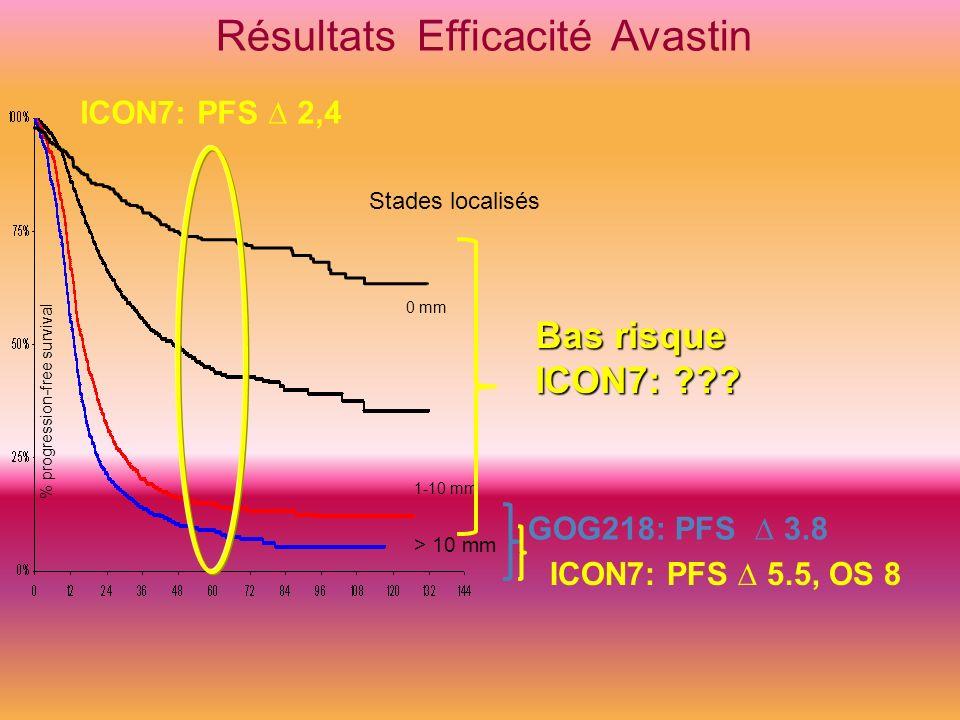% progression-free survival Stades localisés 1-10 mm > 10 mm Résultats Efficacité Avastin GOG218: PFS 3.8 0 mm Bas risque ICON7: ??? ICON7: PFS 2,4 IC