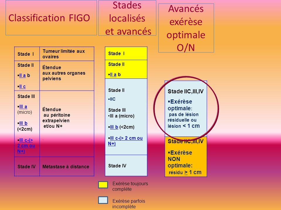 Stade I Tumeur limitée aux ovaires Stade II II a b II a II c Étendue aux autres organes pelviens Stade III III a (micro) III a III b (<2cm) III b III