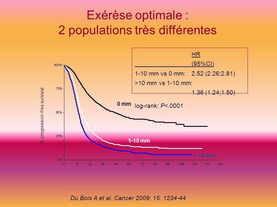 % progression-free survival 0 mm 1-10 mm > 10 mm HR (95%CI) 1-10 mm vs 0 mm: 2.52 (2.26;2.81) >10 mm vs 1-10 mm: 1.36 (1.24;1.50) log-rank: P<.0001 Ex