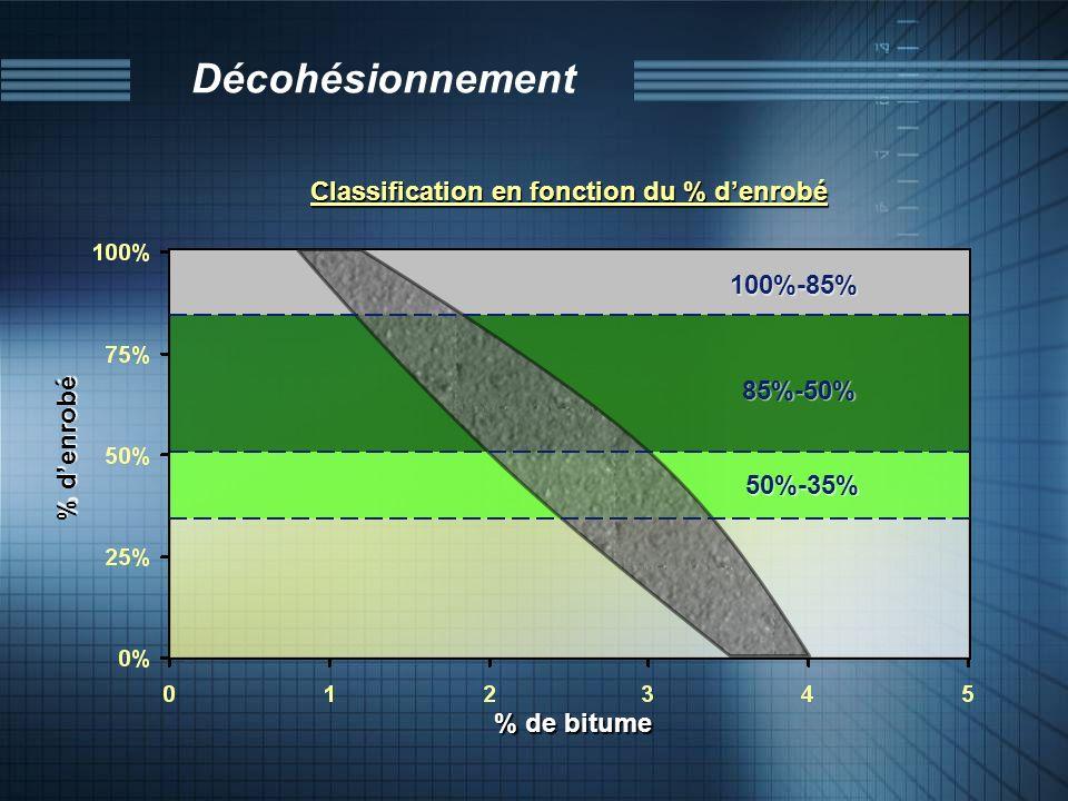 Décohésionnement % denrobé % de bitume Classification en fonction du % denrobé 100%-85% 85%-50% 50%-35%