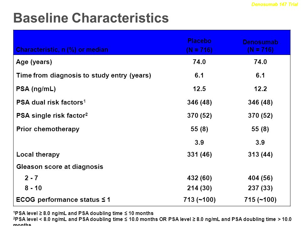 Baseline Characteristics Characteristic, n (%) or median Placebo (N = 716) Denosumab (N = 716) Age (years)74.0 Time from diagnosis to study entry (yea