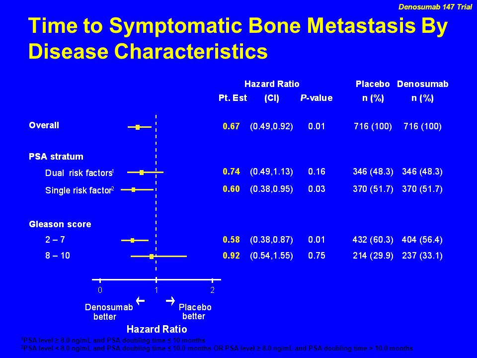 Time to Symptomatic Bone Metastasis By Disease Characteristics Denosumab 147 Trial 1 PSA level 8.0 ng/mL and PSA doubling time 10 months 2 PSA level 1