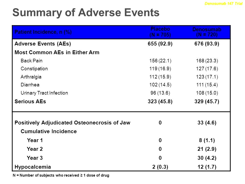 Summary of Adverse Events Denosumab 147 Trial N = Number of subjects who received 1 dose of drug Patient Incidence, n (%) Placebo (N = 705) Denosumab