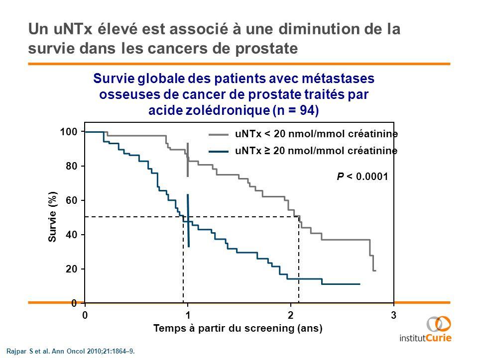 Denosumab 180 mg SC / 12 semaines (n = 36) Denosumab 180 mg SC / 4 semaines (n = 38) Etude de phase II du denosumab chez les patients ayant un taux élevé duNTx sous biphosphonates Critère de jugement principal Proportion de patients avec uNTx < 50 nmol/L* à la semaine 13 Fizazi K et al.