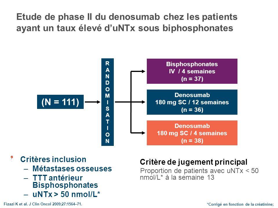 Le denosumab normalise uNTx chez plus de patients que lorsque lon poursuit les biphosphonates IV *Corrigé en fonction de la creatinine.