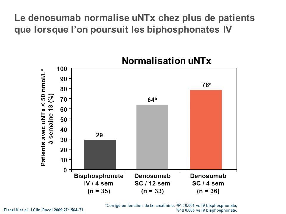 Etude de phase III du denosumab vs acide zolédronique dans les CPRC avec métastases osseuses Critères dexclusion Bisphosphonates oraux pour le traitement des métastases osseuses Bisphosphonates IV antérieurs Zoledronate 4 mg IV / 4 sem* + Placebo SC / 4 sem (n = 951) Denosumab 120 mg SC /4 sem + Placebo IV / 4 sem* (n = 950) N = 1904 RANDOMISATIONRANDOMISATION Study 103 Fizazi K et al.
