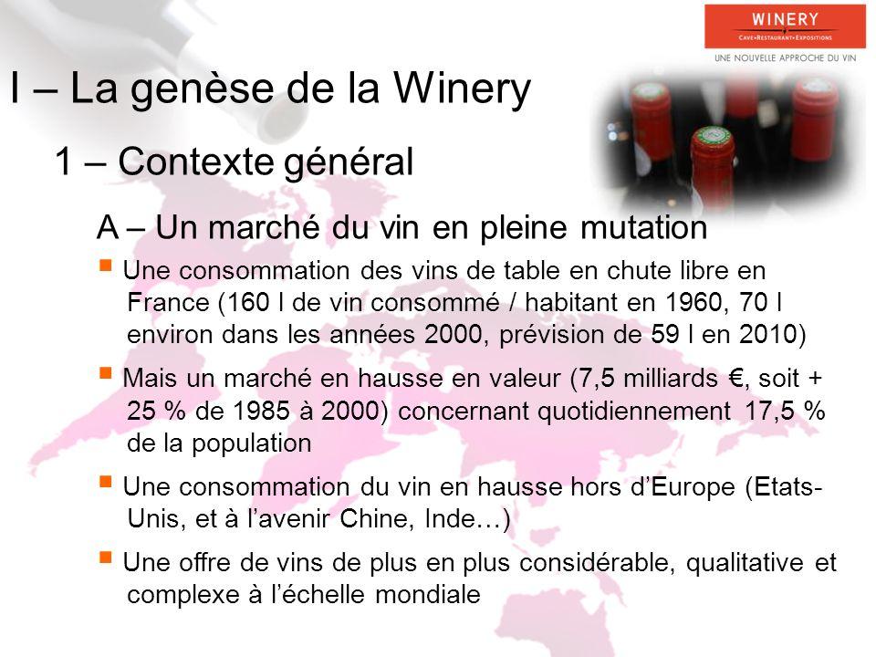 I – La genèse de la Winery 1 – Contexte général A – Un marché du vin en pleine mutation Une consommation des vins de table en chute libre en France (160 l de vin consommé / habitant en 1960, 70 l environ dans les années 2000, prévision de 59 l en 2010) Mais un marché en hausse en valeur (7,5 milliards, soit + 25 % de 1985 à 2000) concernant quotidiennement 17,5 % de la population Une consommation du vin en hausse hors dEurope (Etats- Unis, et à lavenir Chine, Inde…) Une offre de vins de plus en plus considérable, qualitative et complexe à léchelle mondiale