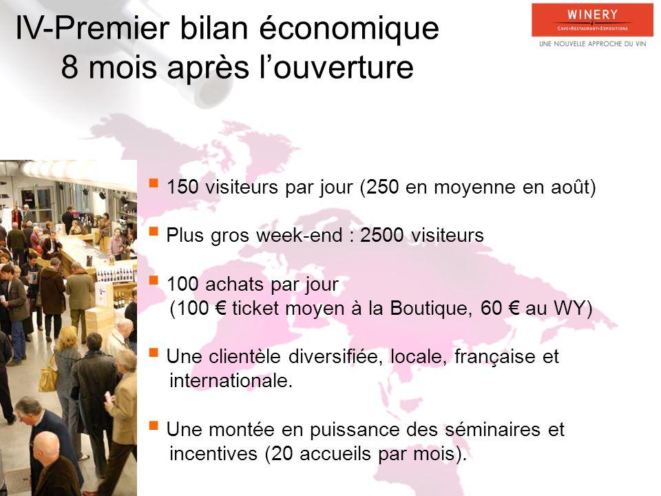 IV-Premier bilan économique 8 mois après louverture 150 visiteurs par jour (250 en moyenne en août) Plus gros week-end : 2500 visiteurs 100 achats par jour (100 ticket moyen à la Boutique, 60 au WY) Une clientèle diversifiée, locale, française et internationale.