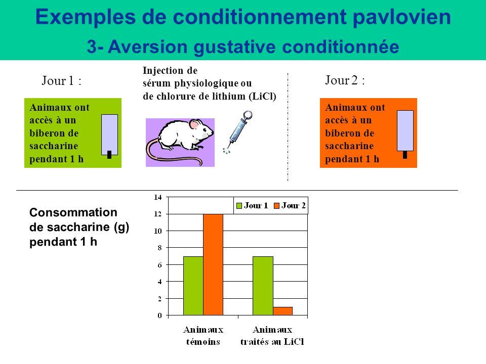 Exemples de conditionnement pavlovien 3- Aversion gustative conditionnée - Aversion pour un aliment nouveau si lingestion de celui-ci a été suivie par les symptômes d une intoxication - Première expérience avec la drogue - Induction dune aversion pour dégoûter de la drogue (thérapie aversive)