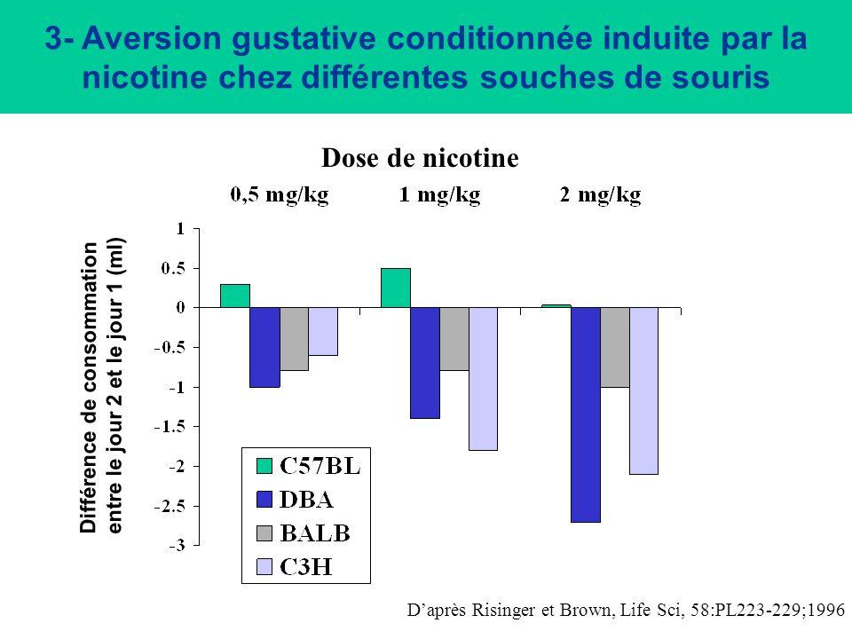 Injection de sérum physiologique ou de chlorure de lithium (LiCl) Animaux ont accès à un biberon de saccharine pendant 1 h Jour 1 : Jour 2 : Animaux ont accès à un biberon de saccharine pendant 1 h Consommation de saccharine (g) pendant 1 h Exemples de conditionnement pavlovien 3- Aversion gustative conditionnée
