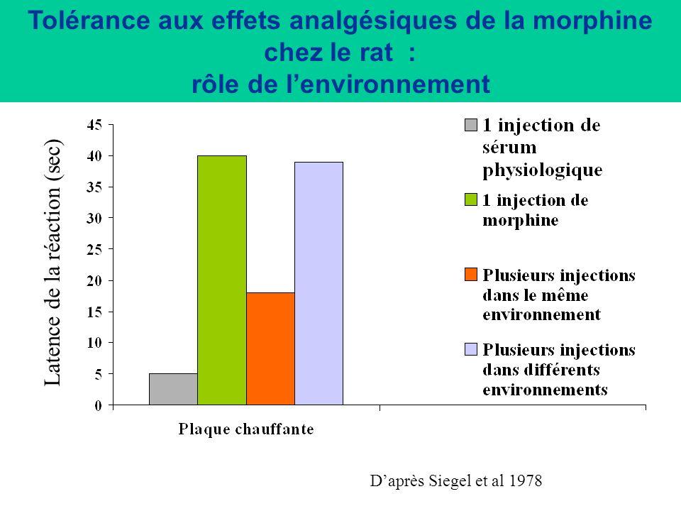 Exemples de conditionnement pavlovien 4- Tolérance conditionnée Tolérance aux effets dun produit = diminution de leffet dun produit après administrati