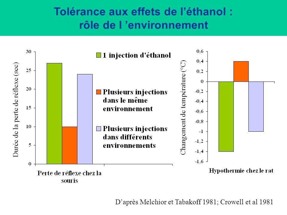 Tolérance aux effets analgésiques de la morphine chez le rat : rôle de lenvironnement Latence de la réaction (sec) Daprès Siegel et al 1978