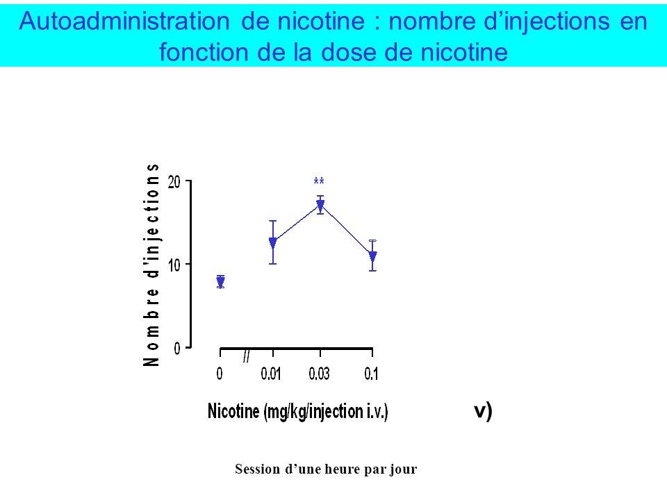 Exemples de conditionnement skinnerien 2- Autoadministration de nicotine Cathéter implanté dans la veine jugulaire Réponse Instrumentale (appui sur le levier) Seringue nicotine