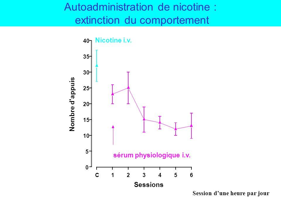 Autoadministration de nicotine : contrôle de la quantité de nicotine obtenue dans une session 0.6 0.4 0.2 0 Total nicotine intake (mg/kg) Lever Presses / 60 min NICOTINE (mg/kg/infusion) 150 100 50 0 0.003.01.03.06 Inactive Lever Active Lever Adapted from Corrigall & Coen, 1989 Nicotine self-administration in rats (FR 5 -TO 60s ) (14) (12) (3) (9)
