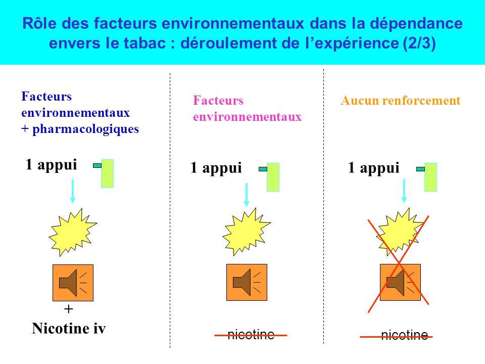Rôle des facteurs environnementaux dans la dépendance envers le tabac (1/3) Stimulus lumineux Introduction du stimulus conditionnel