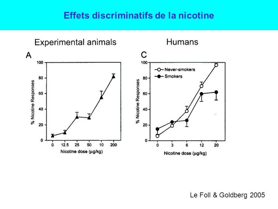 PHASE 1 :Entraînement : le rat apprend à reconnaître les effets (=stimulus interoceptif) dune injection de nicotine vs une injection de sérum physiologique PHASE 2 :Test de généralisation Exemples de conditionnement skinnerien 4- Discrimination de drogue Renforcement (nourriture) GD Nicotine Appui à GAppui à D Rien GD Sérum physiologique Appui à G Rien Appui à D Renforcement (nourriture) GD Si substance « perçue » comme nicotine appui à gauche Si substance « non perçue » comme nicotine appui à droite substance x Stimulus interoceptif