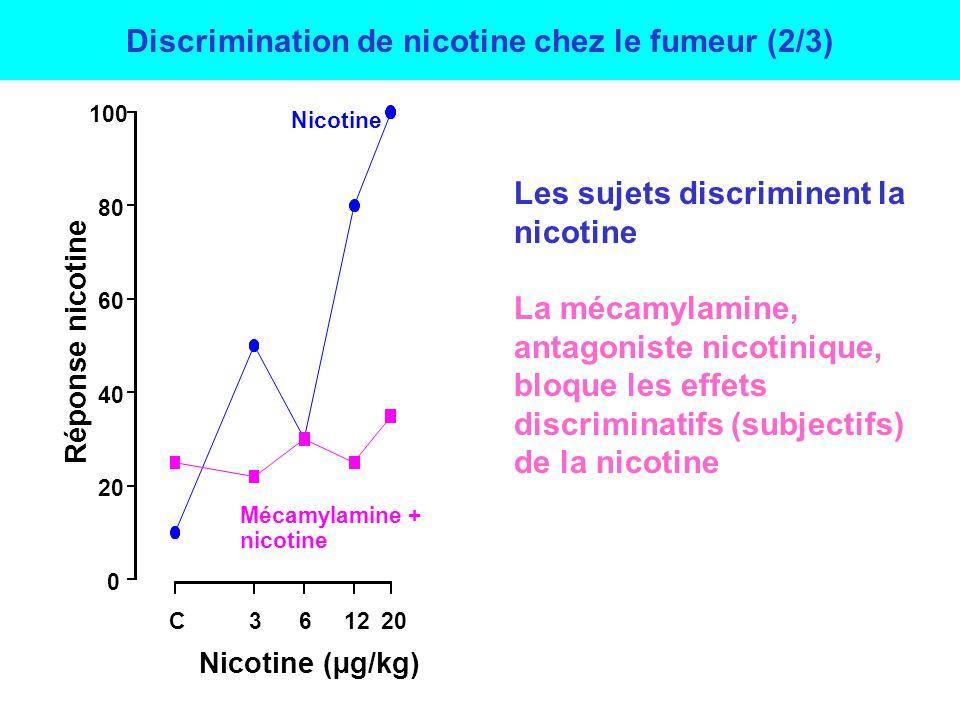Propriétés discriminatives de la nicotine & études pharmacologiques Antagoniste des récepteurs nicotiniques 7 Antagoniste des récepteurs nicotiniques 4 2 Agoniste partiel des récepteurs nicotiniques 4 2