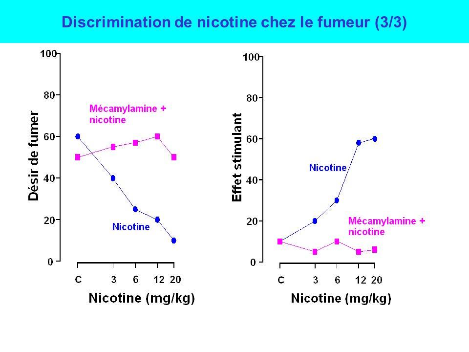 C361220 0 40 60 80 100 Réponse nicotine Nicotine (µg/kg) Nicotine Mécamylamine + nicotine Les sujets discriminent la nicotine La mécamylamine, antagoniste nicotinique, bloque les effets discriminatifs (subjectifs) de la nicotine Discrimination de nicotine chez le fumeur (2/3)
