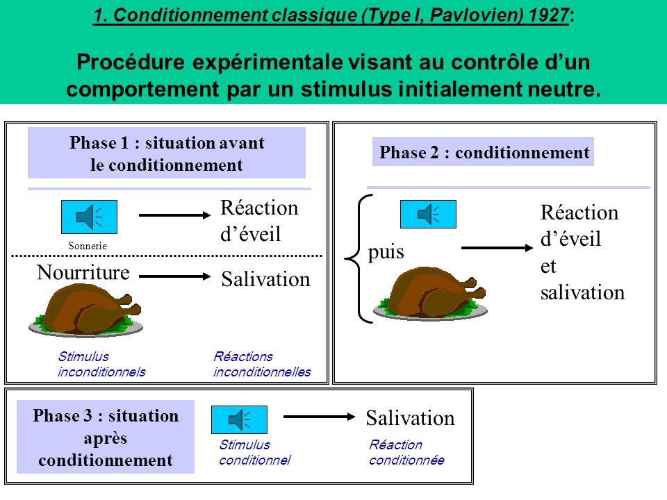 Plan 1.Conditionnement pavlovien 1.Expérience chez le chien 2.Préférence de place conditionnée 3.Aversion gustative conditionnée 4.Tolérance condition