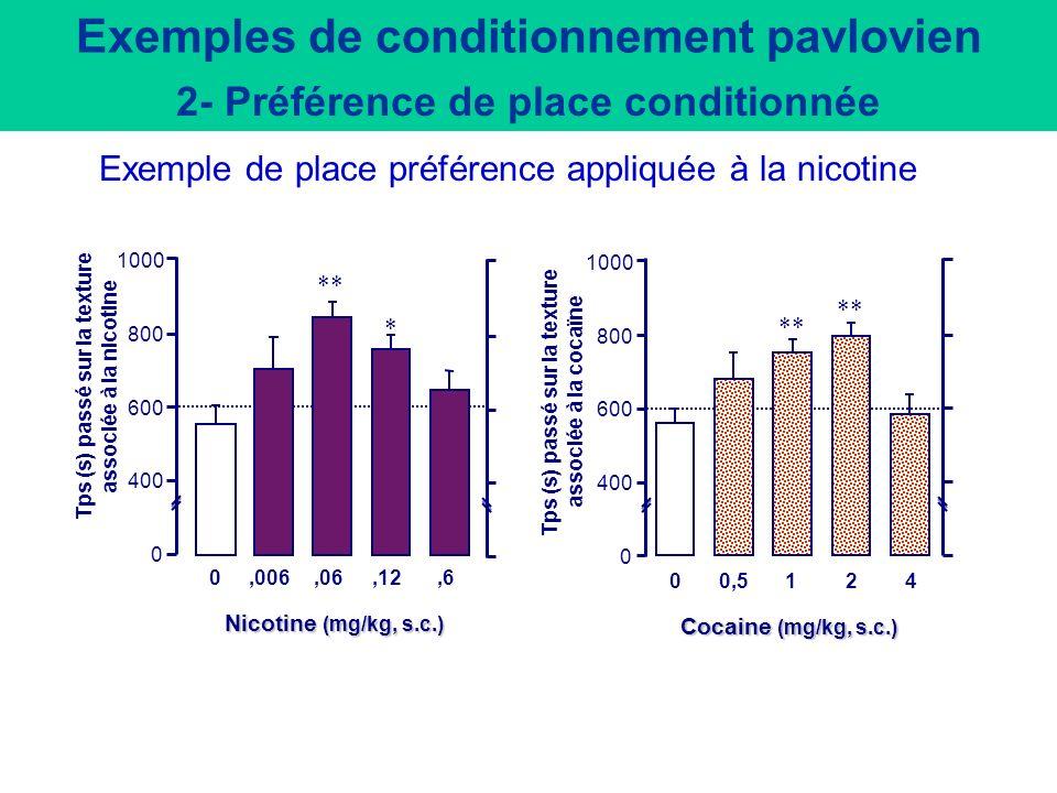 Exemples de conditionnement pavlovien 2- Préférence de place conditionnée Phase de conditionnement Sérum phy Drogue Test (sans injection) Chacune des