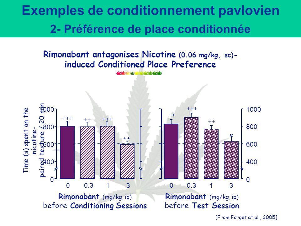 Exemples de conditionnement pavlovien 2- Préférence de place conditionnée Exemple de place préférence appliquée à la nicotine Cocaine (mg/kg, s.c.) 00,5124 ** 0 400 600 800 1000 ** Tps (s) passé sur la texture associée à la cocaïne Nicotine (mg/kg, s.c.) 0,006,06,12,6 * Tps (s) passé sur la texture associée à la nicotine ** 0 400 600 800 1000
