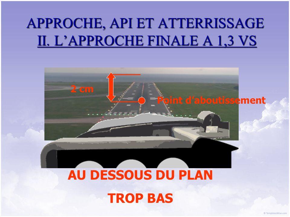 APPROCHE, API ET ATTERRISSAGE II. LAPPROCHE FINALE A 1,3 VS Point daboutissement 2 cm AU DESSOUS DU PLAN TROP BAS