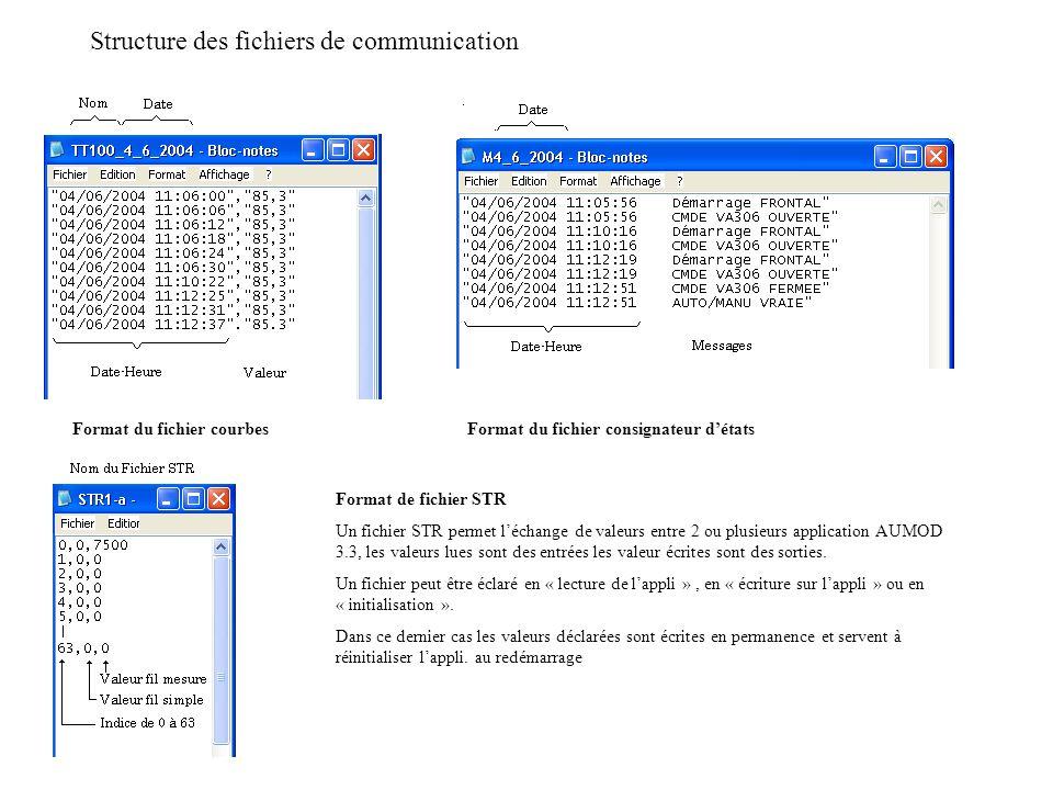 Format du fichier courbesFormat du fichier consignateur détats Format de fichier STR Un fichier STR permet léchange de valeurs entre 2 ou plusieurs application AUMOD 3.3, les valeurs lues sont des entrées les valeur écrites sont des sorties.