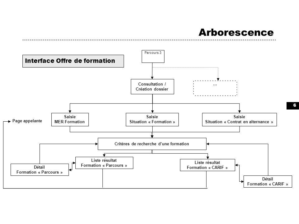 6 Arborescence Consultation / Création dossier Interface Offre de formation Critères de recherche dune formation Parcours 3 … Liste résultat Formation